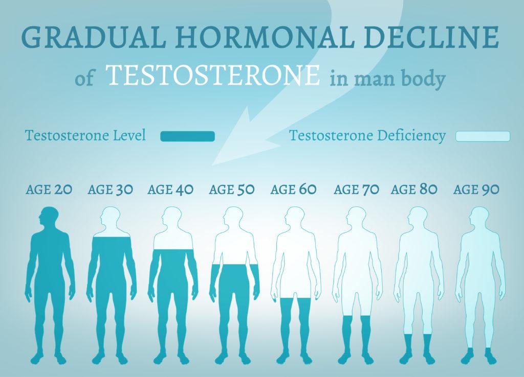 Low Testosterone Bionuu